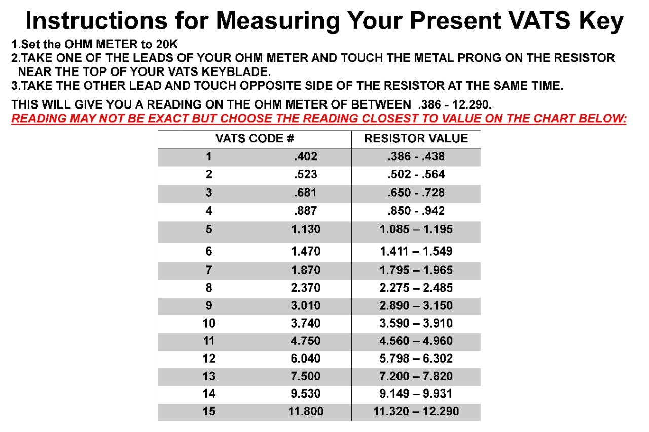 vats key chart