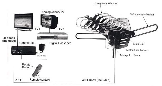 new 150miles outdoor tv antenna motorized amplified hdtv high gain 36db uhf vhf ebay TV Antenna Amplifier Boosters 2 TV Antenna Combiner