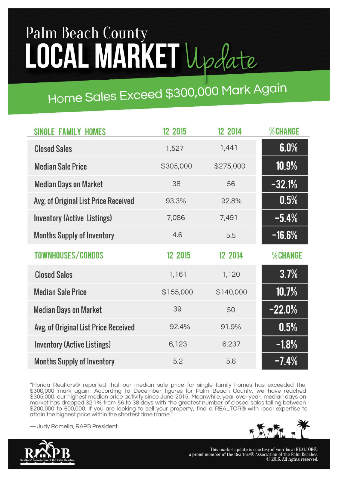 Palm Beach County Real Estate Market Update by Martin Group Realtors