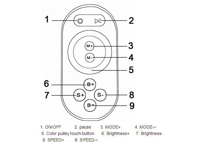 wf300 ws2811 ws2801 2812 6803 dream color led strip wifi spi controller  u0026 remote