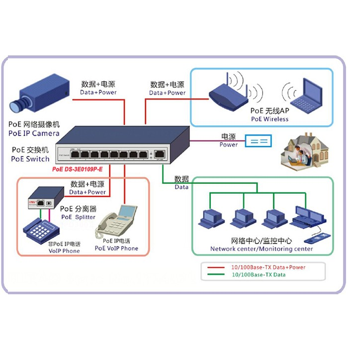 New fast 8 port poe rj45 lan network ethernet hub switch splitter with a network cable to connect the switch and the remote network devices rj45 ports uplink port uplink port the other port is the second line of the sciox Gallery