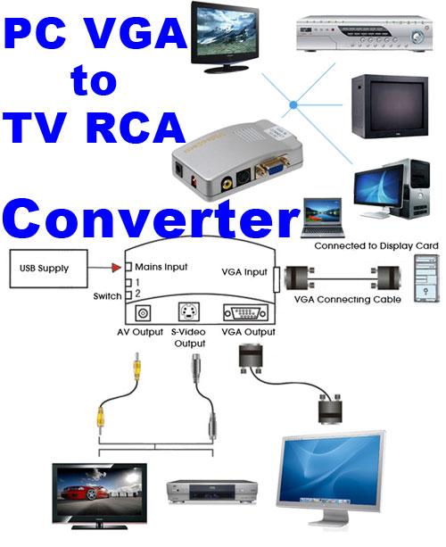 PC to TV Converter Switch Box VGA Mac Computer Laptop to RCA ...
