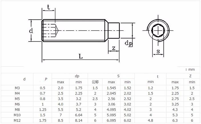 Details about M3 M4 M5 M6 M8 M10 M12 Grub Screw Hex Socket Set Screws Dog  Point Grade 12 9