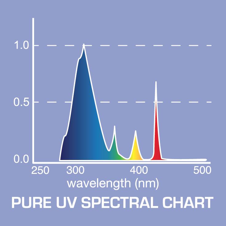 T5 Pure Uv Grow Light Bulbs Supplemental Hydroponic